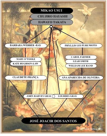 Linhagem do Mestre Joacir até 06 de outubro de 2010